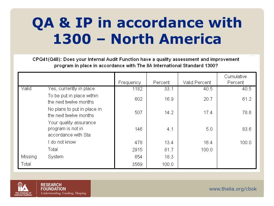 www.theiia.org/cbok QA & IP in accordance with 1300 – North America