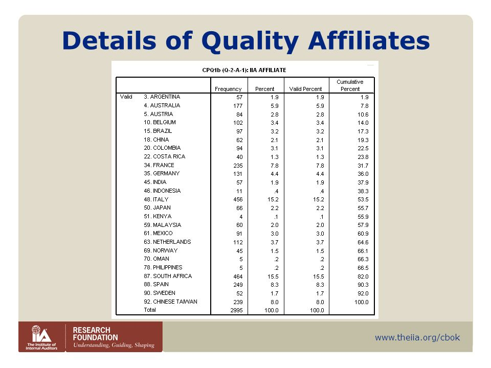www.theiia.org/cbok Compliance with Standard 1300- Quality Affiliates