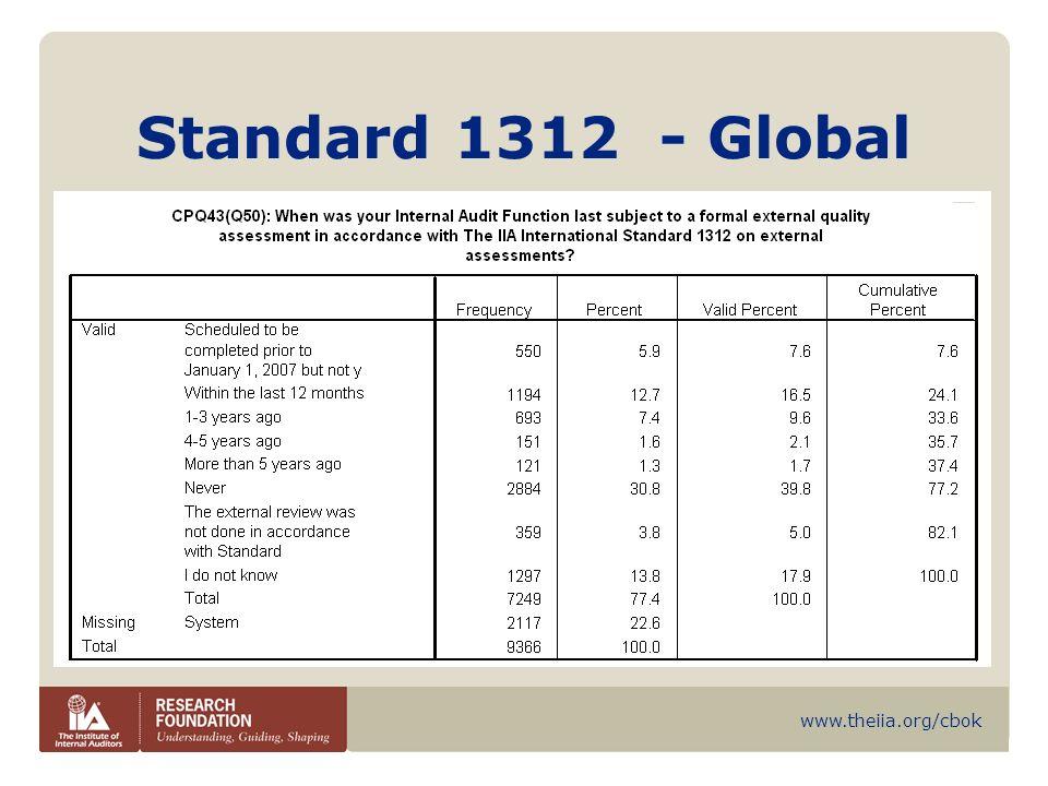 www.theiia.org/cbok Standard 1312 - Global