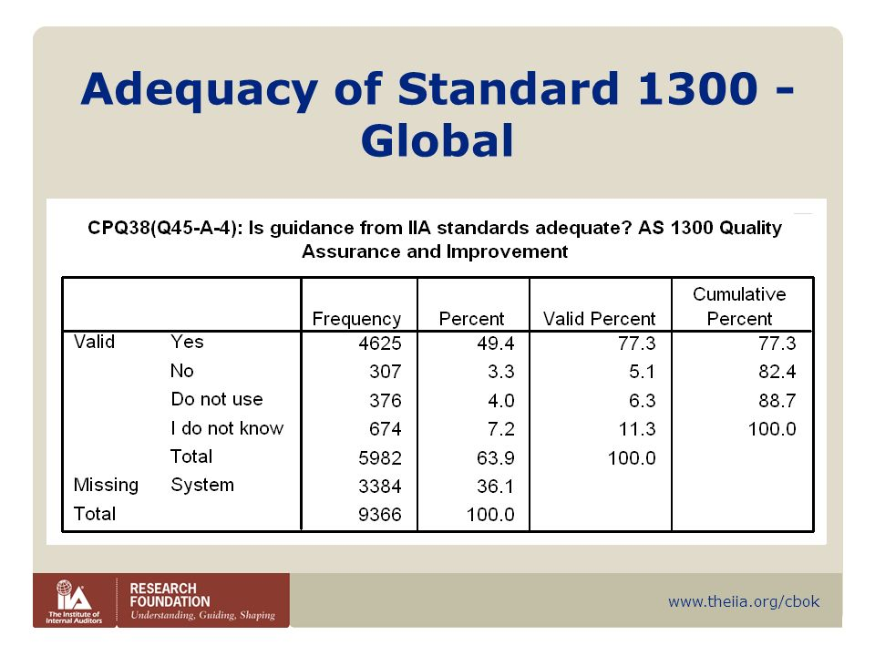 www.theiia.org/cbok QA & IP in accordance with 1300 – Quality Affiliates