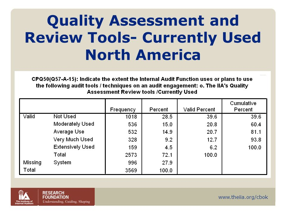 www.theiia.org/cbok Quality Assessment and Review Tools- Currently Used North America