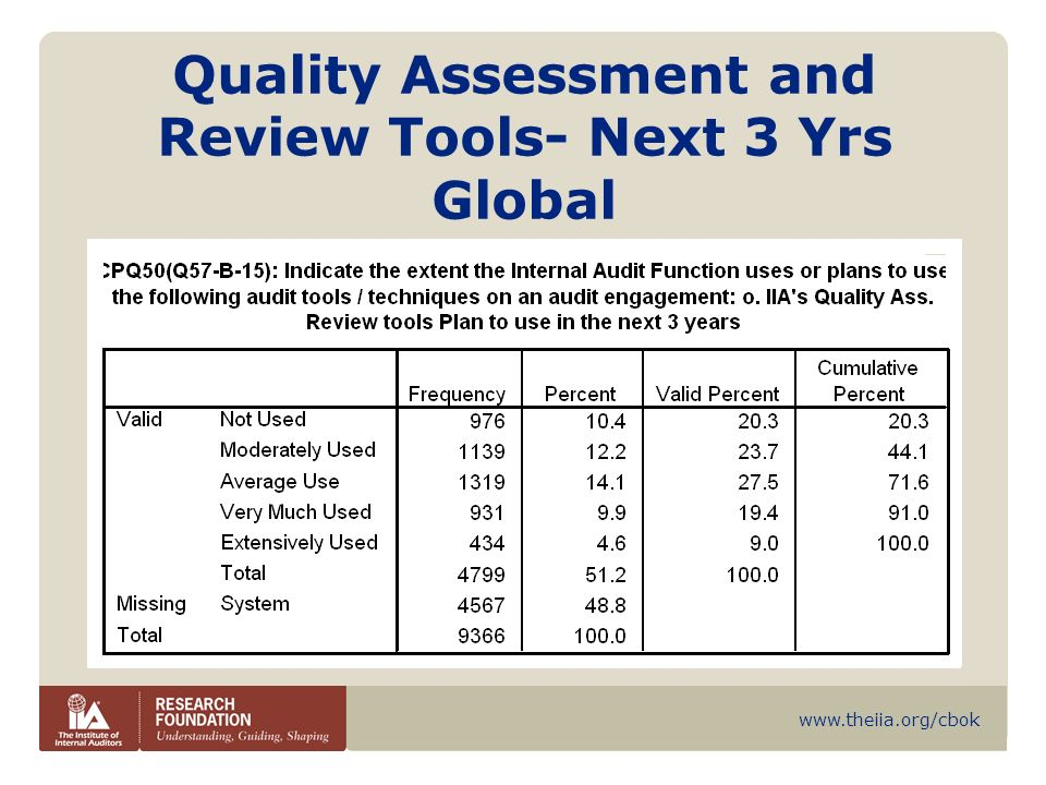 www.theiia.org/cbok Quality Assessment and Review Tools- Next 3 Yrs Global