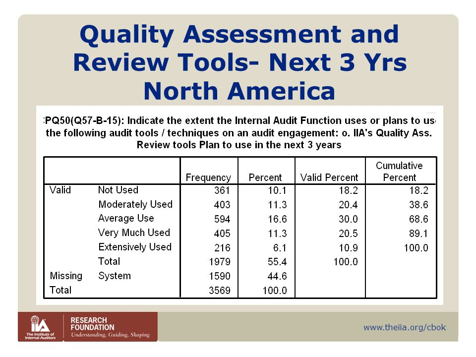 www.theiia.org/cbok Quality Assessment and Review Tools- Next 3 Yrs North America