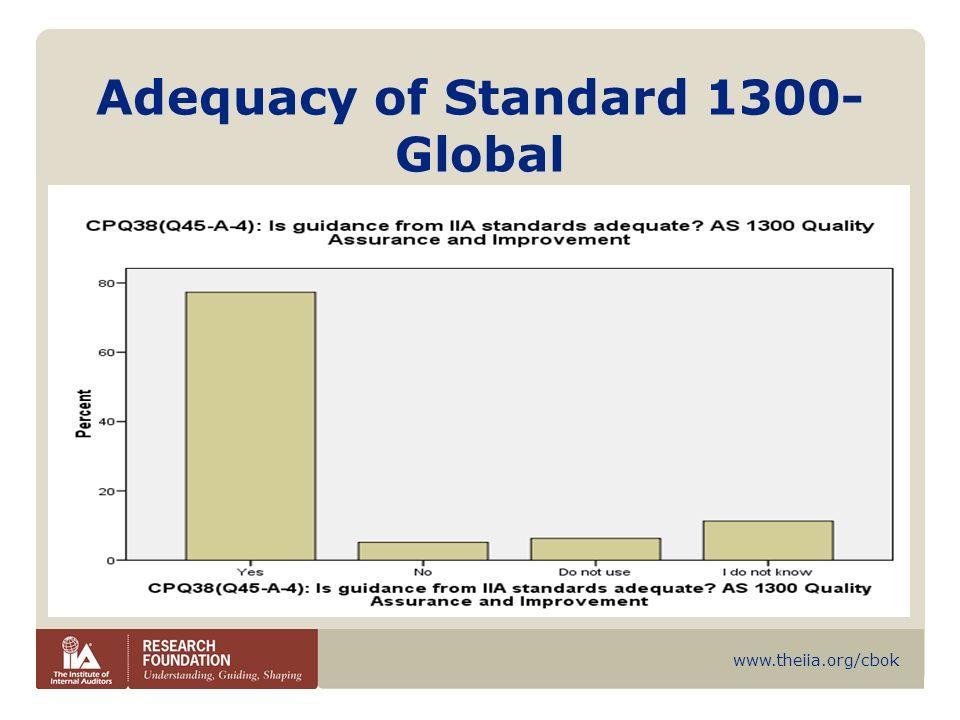 www.theiia.org/cbok TQM – Current Usage Quality Affiliates