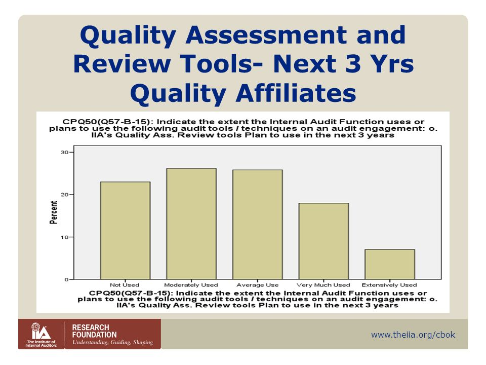 www.theiia.org/cbok Quality Assessment and Review Tools- Next 3 Yrs Quality Affiliates