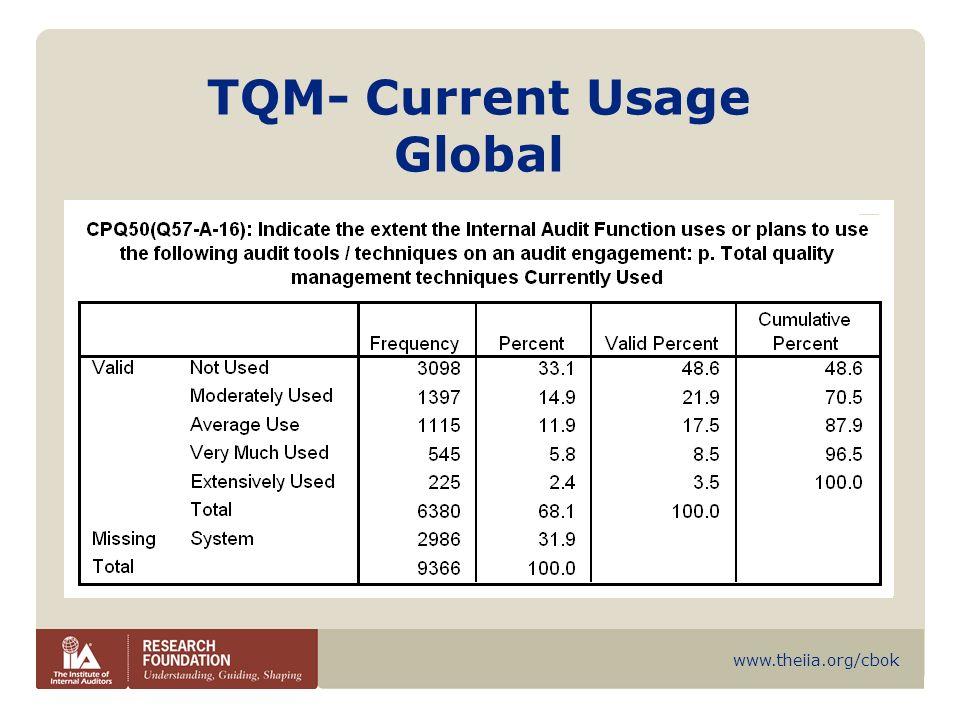 www.theiia.org/cbok TQM- Current Usage Global