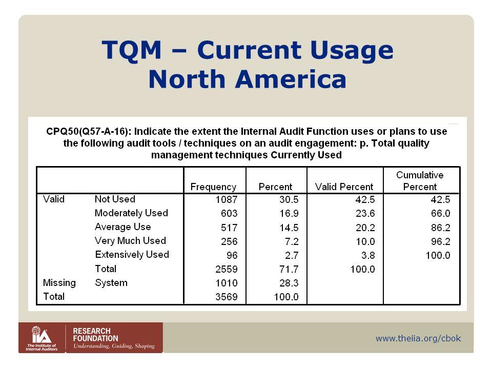 www.theiia.org/cbok TQM – Current Usage North America