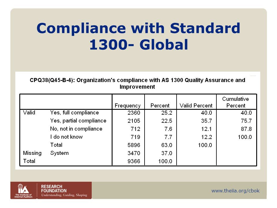www.theiia.org/cbok Compliance with Standard 1300- Global