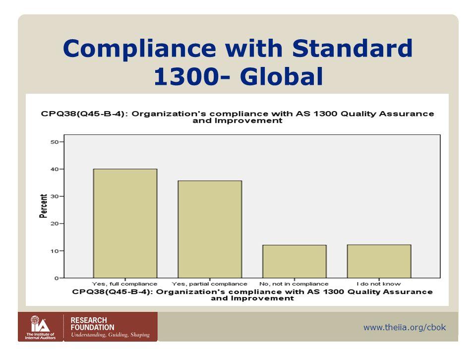www.theiia.org/cbok Adequacy of PA-1300 North America