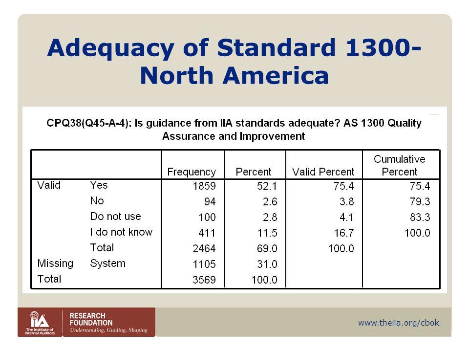 www.theiia.org/cbok Adequacy of Standard 1300- North America