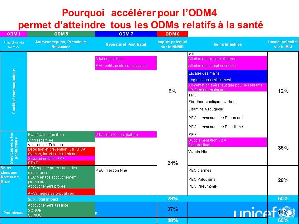 Pourquoi accélérer pour lODM4 permet datteindre tous les ODMs relatifs à la santé