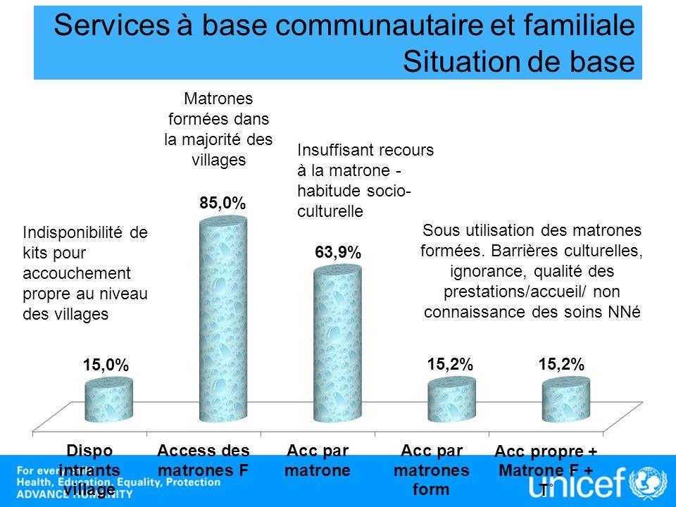 Services à base communautaire et familiale Situation de base Indisponibilité de kits pour accouchement propre au niveau des villages Matrones formées