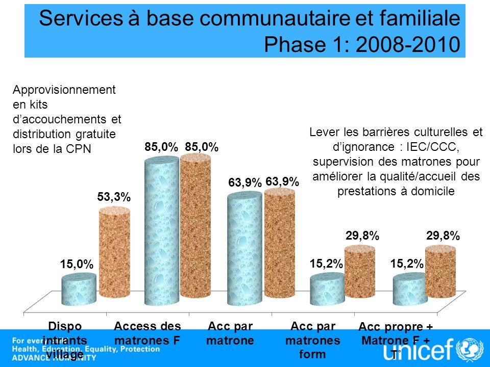 Services à base communautaire et familiale Phase 1: 2008-2010 53,3% 29,8% 63,9% 85,0% 29,8% Approvisionnement en kits daccouchements et distribution g