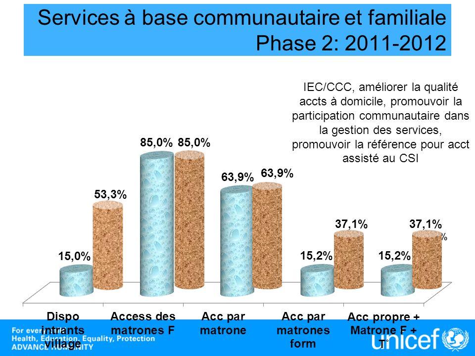 29,8% Services à base communautaire et familiale Phase 2: 2011-2012 53,3% 29,8% 63,9% 85,0% 37,1% IEC/CCC, améliorer la qualité accts à domicile, prom