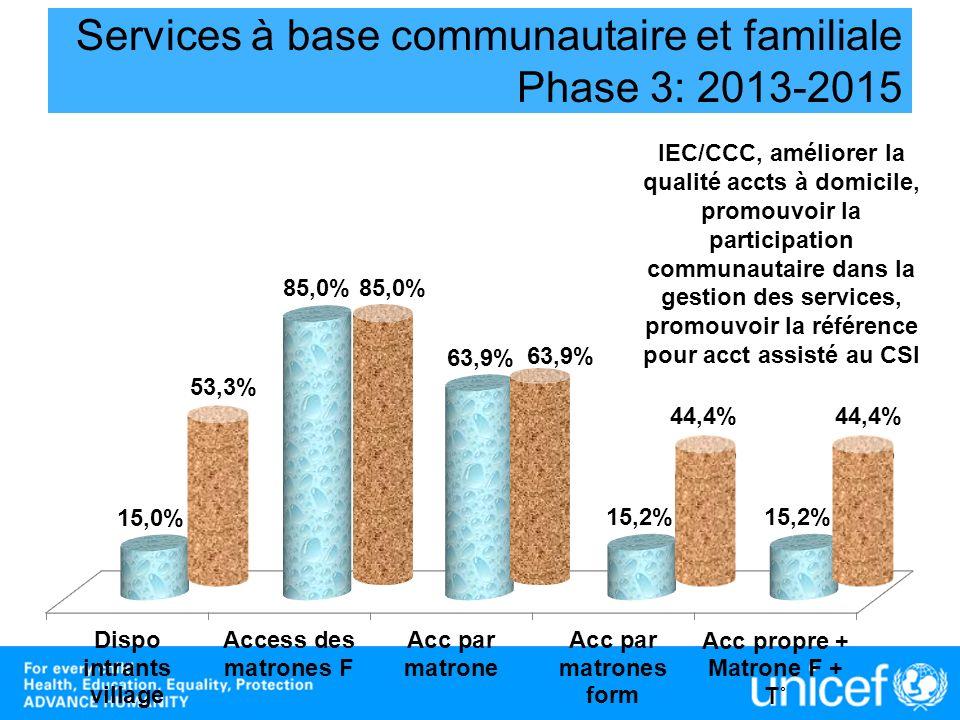 Services à base communautaire et familiale Phase 3: 2013-2015 53,3% 63,9% 85,0% 37,1% 44,4% IEC/CCC, améliorer la qualité accts à domicile, promouvoir