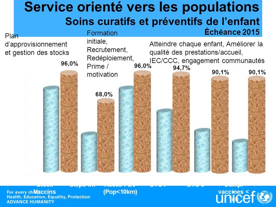 Service orienté vers les populations Soins curatifs et préventifs de lenfant Échéance 2015 96,0% 68,0% 90,1% 94,7% Plan dapprovisionnement et gestion