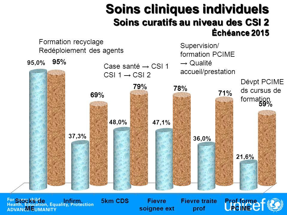 Soins cliniques individuels Soins curatifs au niveau des CSI 2 Échéance 2015 79% 95% 78% 69% 71% 59% Formation recyclage Redéploiement des agents Dévp