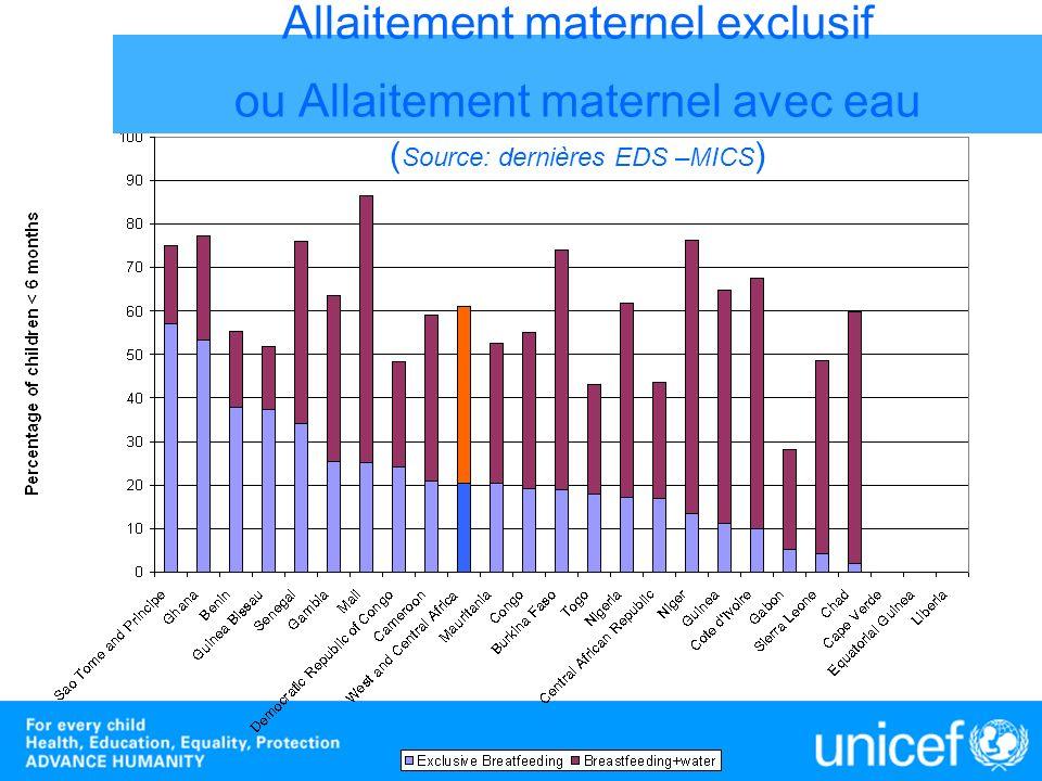 Allaitement maternel exclusif ou Allaitement maternel avec eau ( Source: dernières EDS –MICS )