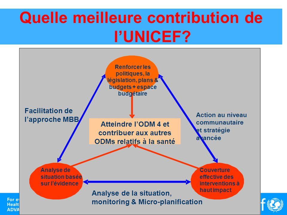 Quelle meilleure contribution de lUNICEF? Renforcer les politiques, la législation, plans & budgets + espace budgétaire Analyse de situation basée sur