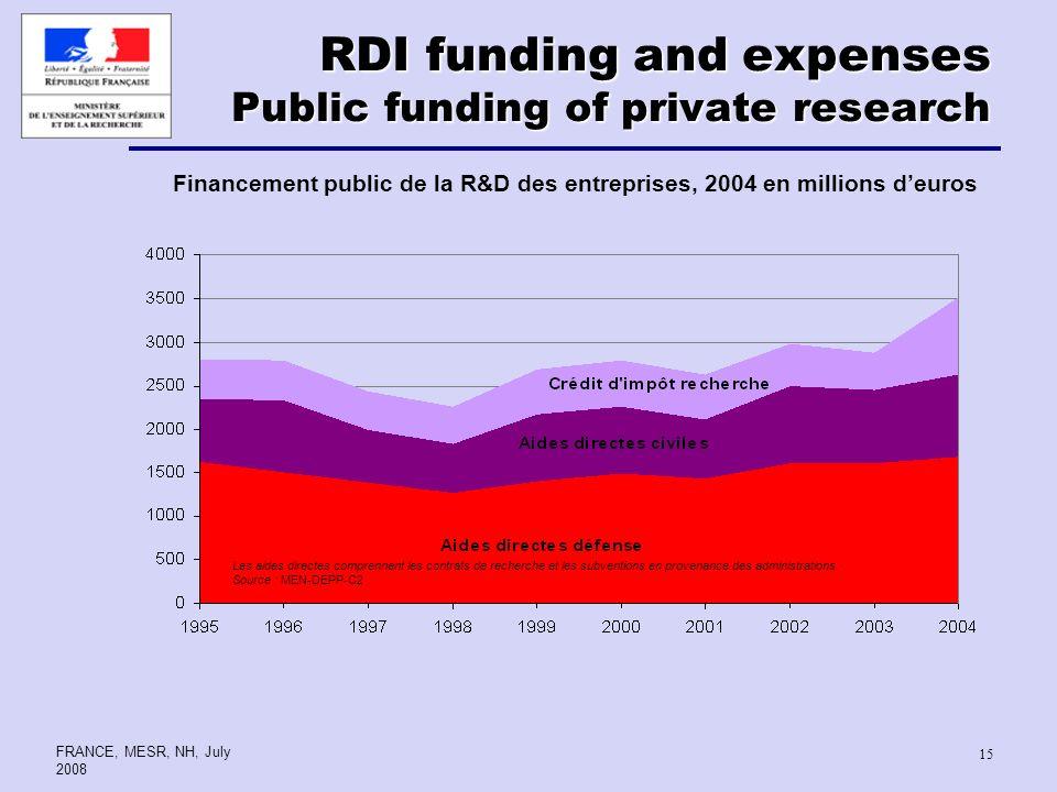 FRANCE, MESR, NH, July 2008 15 RDI funding and expenses Public funding of private research Financement public de la R&D des entreprises, 2004 en milli