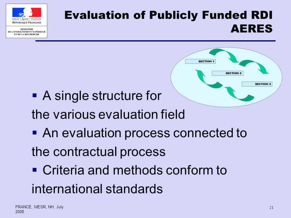 FRANCE, MESR, NH, July A single structure for the various evaluation field An evaluation process connected to the contractual process Criteria and methods conform to international standards Evaluation of Publicly Funded RDI AERES