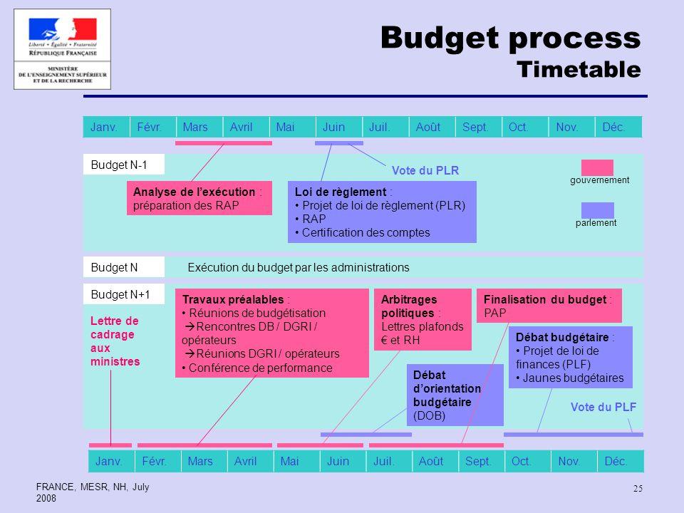 FRANCE, MESR, NH, July 2008 25 Budget process Timetable Janv.Févr.MarsAvrilMaiJuinJuil.AoûtSept.Oct.Nov.Déc.