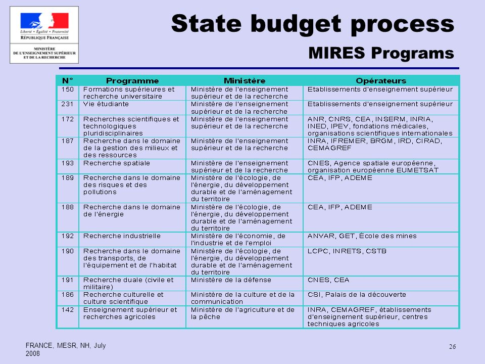 FRANCE, MESR, NH, July State budget process MIRES Programs