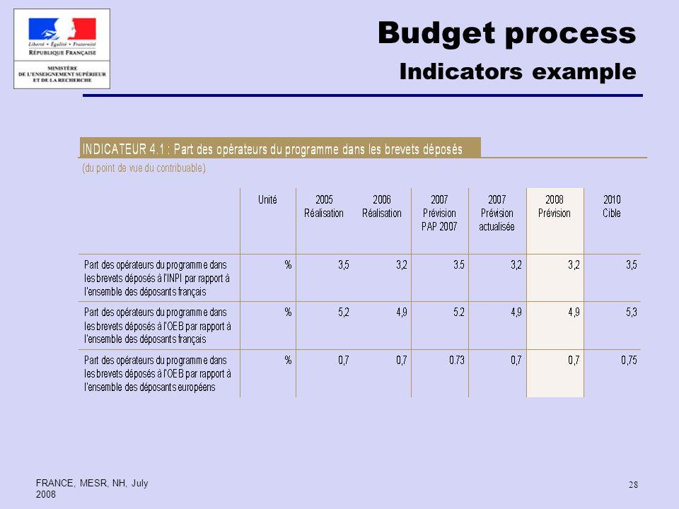 FRANCE, MESR, NH, July 2008 28 Budget process Indicators example