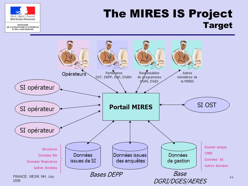 FRANCE, MESR, NH, July 2008 34 The MIRES IS Project Target SI opérateur Portail MIRES SI opérateur Données issues de SI Données issues des enquêtes Do