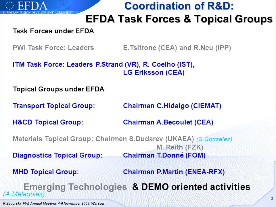 R.Zagórski, PWI Annual Meeting, 4-6 November 2009, Warsaw 4 European Charge: Integrated Modelling IAEA-TM 2009, Aix en Provence, P.