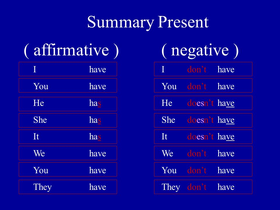 Summary Present ( affirmative ) ( negative ) Ihave You have He has She has Ithas We have You have Theyhave Ihave You have He have She have Ithave We have You have Theyhave dont doesnt dont