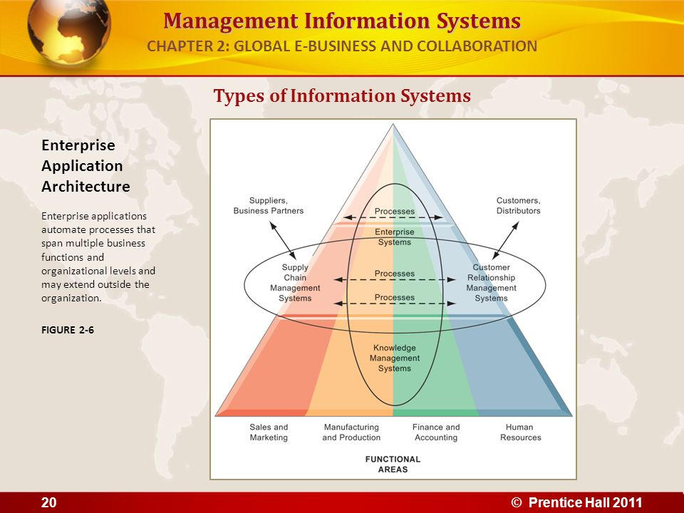 Management Information Systems CHAPTER 2: GLOBAL E-BUSINESS AND COLLABORATION Types of Information Systems Enterprise Application Architecture Enterpr