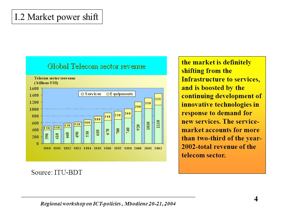 Regional workshop on ICT-policies, Mbodiene 20-21, 2004 4 I.2 Market power shift Source: ITU-BDT the market is definitely shifting from the Infrastructure to services, and is boosted by the continuing development of innovative technologies in response to demand for new services.