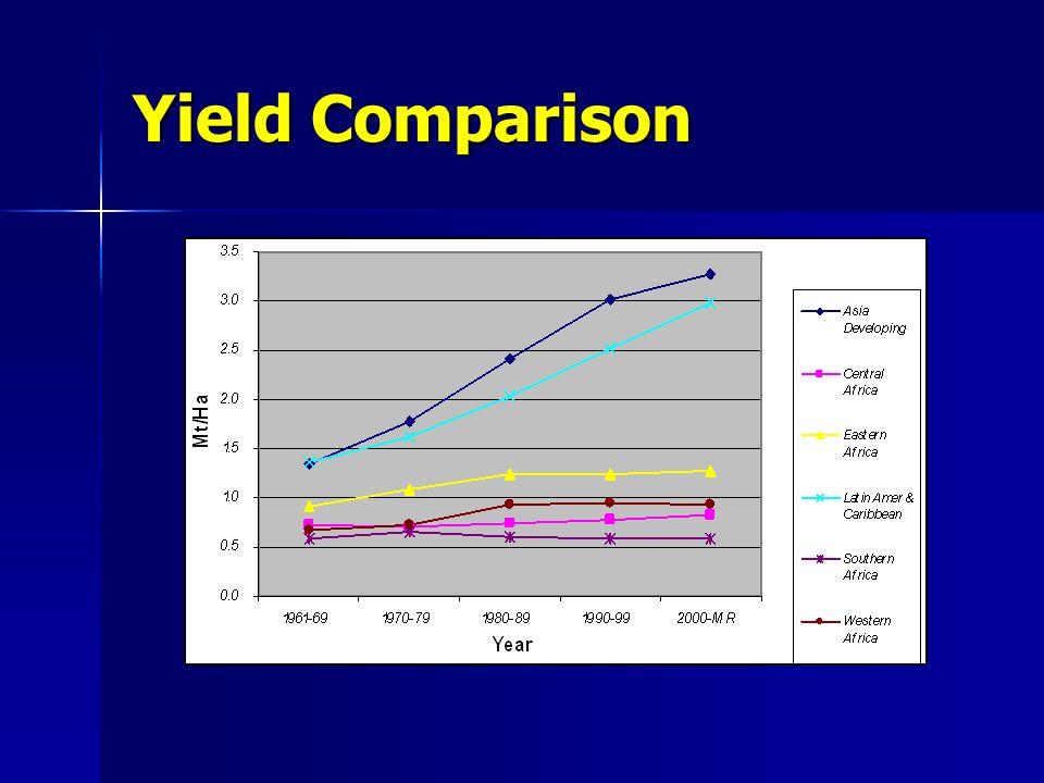 Yield Comparison