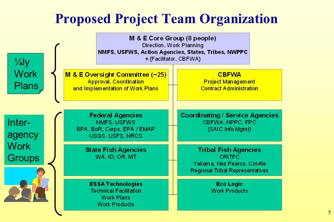 6 Addressing possible concerns with a collaborative approach to M&E Collaboration can be inefficient.