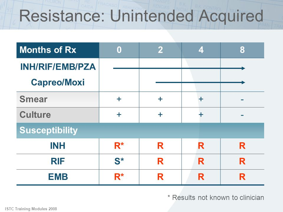 ISTC Training Modules 2008 Resistance: Unintended Acquired Months of Rx0248 INH/RIF/EMB/PZA Capreo/Moxi Smear+++- Culture+++- Susceptibility INHR*RRR
