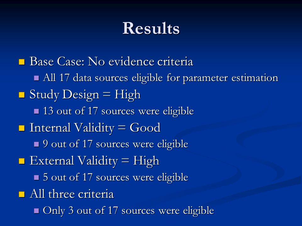 Results Base Case: No evidence criteria Base Case: No evidence criteria All 17 data sources eligible for parameter estimation All 17 data sources elig