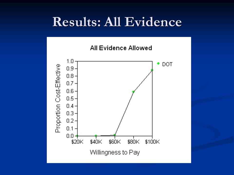 Results: All Evidence