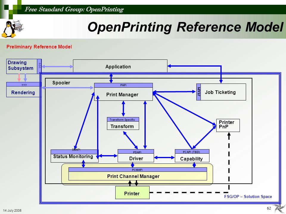 Free Standard Group: OpenPrinting 62 14 July 2005 OpenPrinting Reference Model Preliminary Reference Model PAPI Application Job Ticketing JTAPI Printe