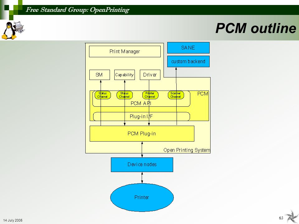 Free Standard Group: OpenPrinting 63 14 July 2005 PCM outline