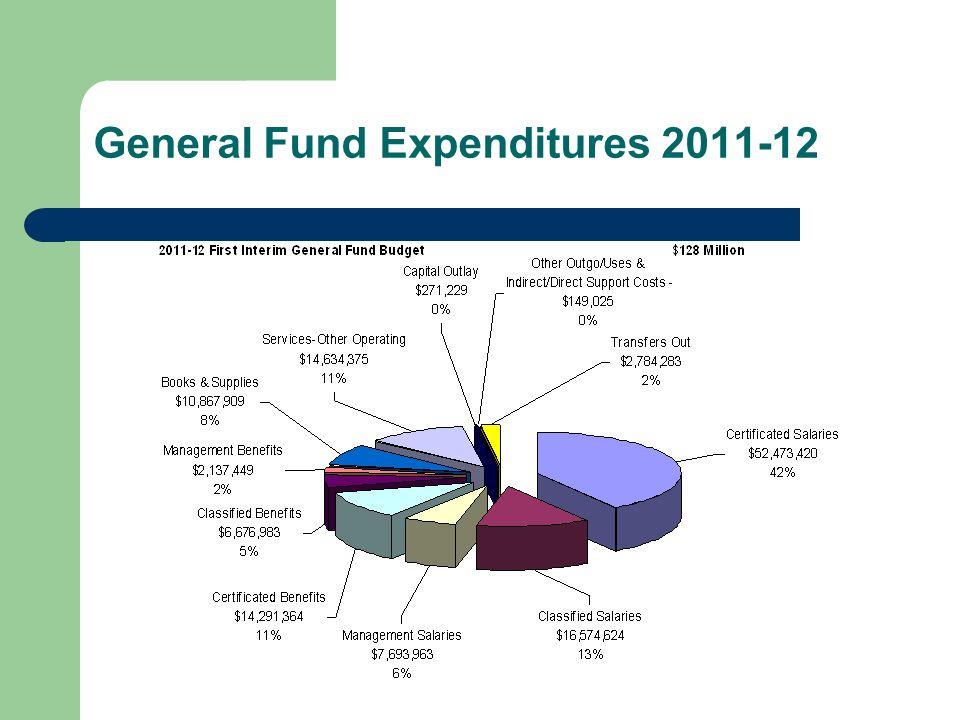 General Fund Expenditures 2011-12