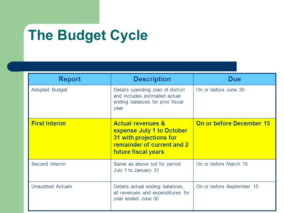 The Budget Cycle ReportDescriptionDue Adopted BudgetDetails spending plan of district and includes estimated actual ending balances for prior fiscal year On or before June 30 First InterimActual revenues & expense July 1 to October 31 with projections for remainder of current and 2 future fiscal years On or before December 15 Second InterimSame as above but for period July 1 to January 31 On or before March 15 Unaudited ActualsDetails actual ending balances, all revenues and expenditures for year ended June 30 On or before September 15