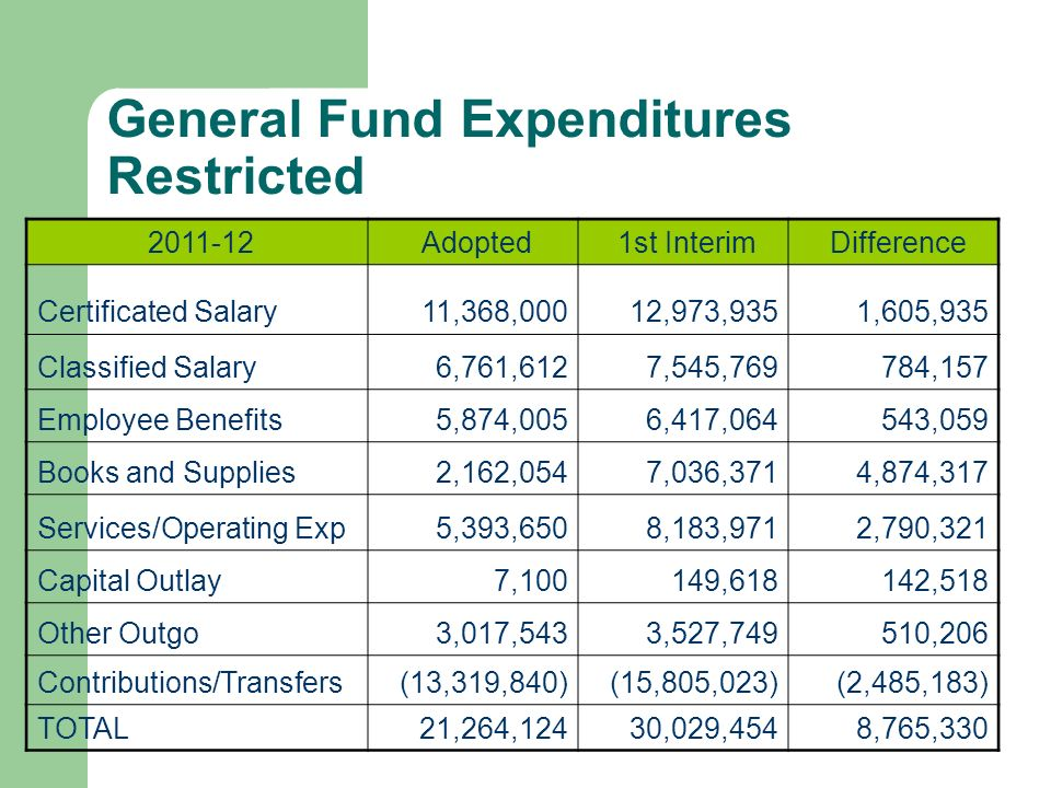 General Fund Expenditures Restricted Adopted 1st Interim Difference Certificated Salary 11,368,000 12,973,935 1,605,935 Classified Salary 6,761,612 7,545, ,157 Employee Benefits 5,874,005 6,417, ,059 Books and Supplies 2,162,054 7,036,371 4,874,317 Services/Operating Exp 5,393,650 8,183,971 2,790,321 Capital Outlay 7, , ,518 Other Outgo 3,017,543 3,527, ,206 Contributions/Transfers(13,319,840)(15,805,023)(2,485,183) TOTAL21,264,124 30,029,454 8,765,330