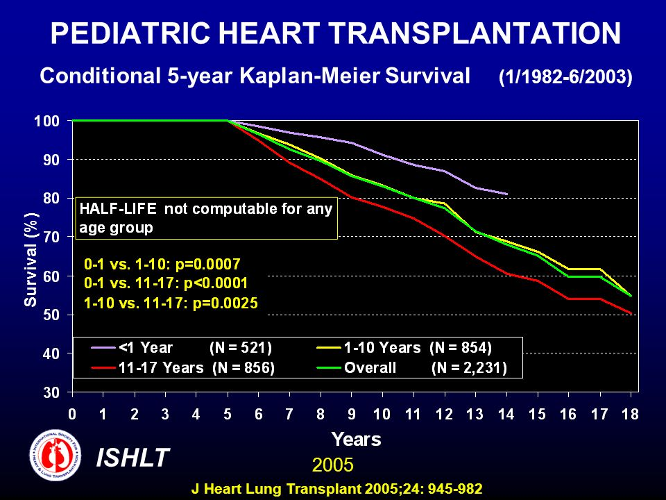 PEDIATRIC HEART TRANSPLANTATION Conditional 5-year Kaplan-Meier Survival (1/1982-6/2003) Survival (%) ISHLT 2005 J Heart Lung Transplant 2005;24: 945-