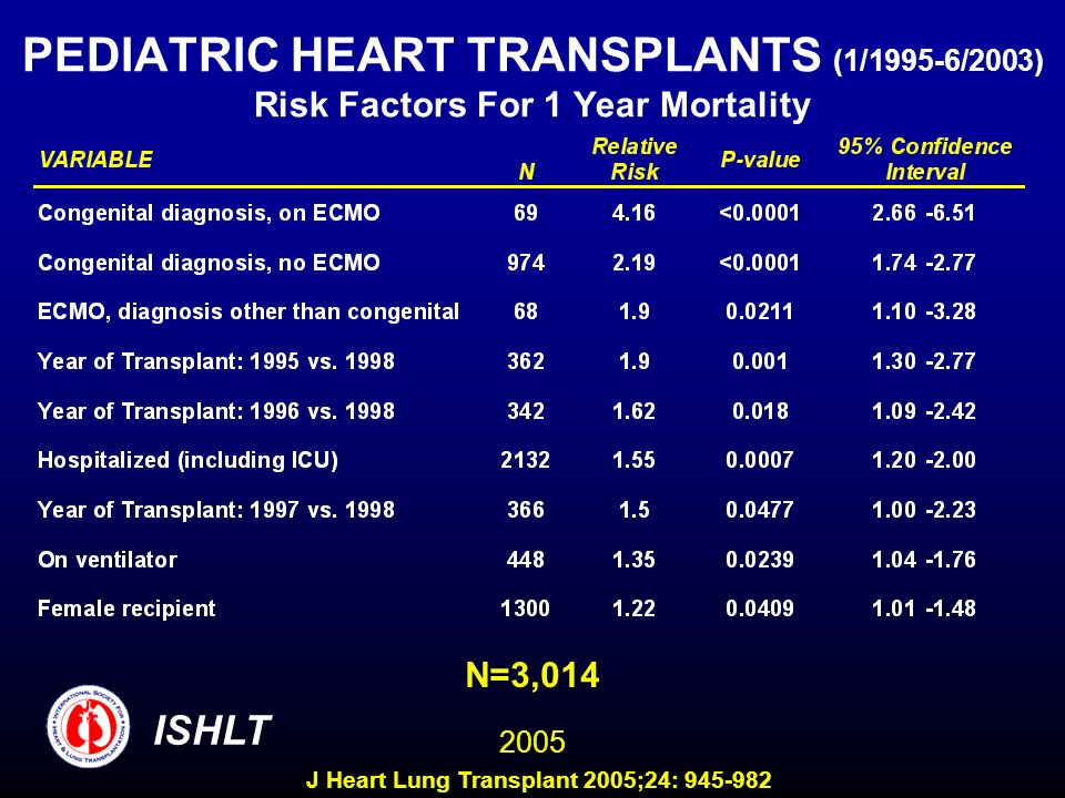 PEDIATRIC HEART TRANSPLANTS (1/1995-6/2003) Risk Factors For 1 Year Mortality N=3,014 ISHLT 2005 J Heart Lung Transplant 2005;24: 945-982