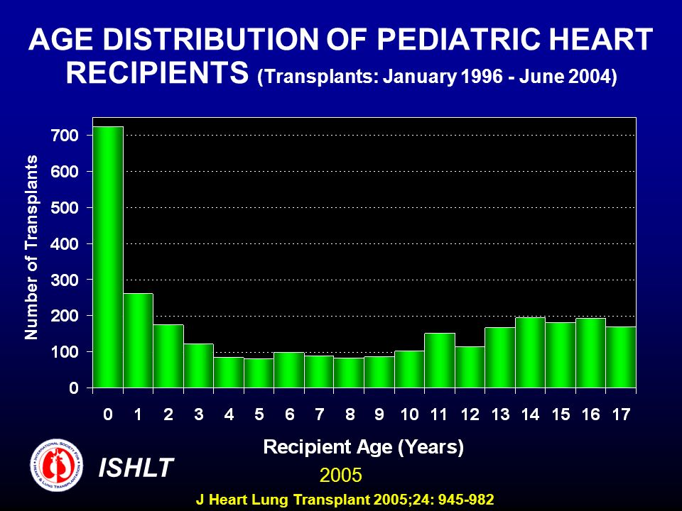 AGE DISTRIBUTION OF PEDIATRIC HEART RECIPIENTS (Transplants: January 1996 - June 2004) Number of Transplants ISHLT 2005 J Heart Lung Transplant 2005;2