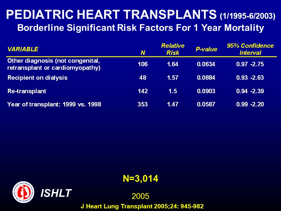 PEDIATRIC HEART TRANSPLANTS (1/1995-6/2003) Borderline Significant Risk Factors For 1 Year Mortality N=3,014 ISHLT 2005 J Heart Lung Transplant 2005;2