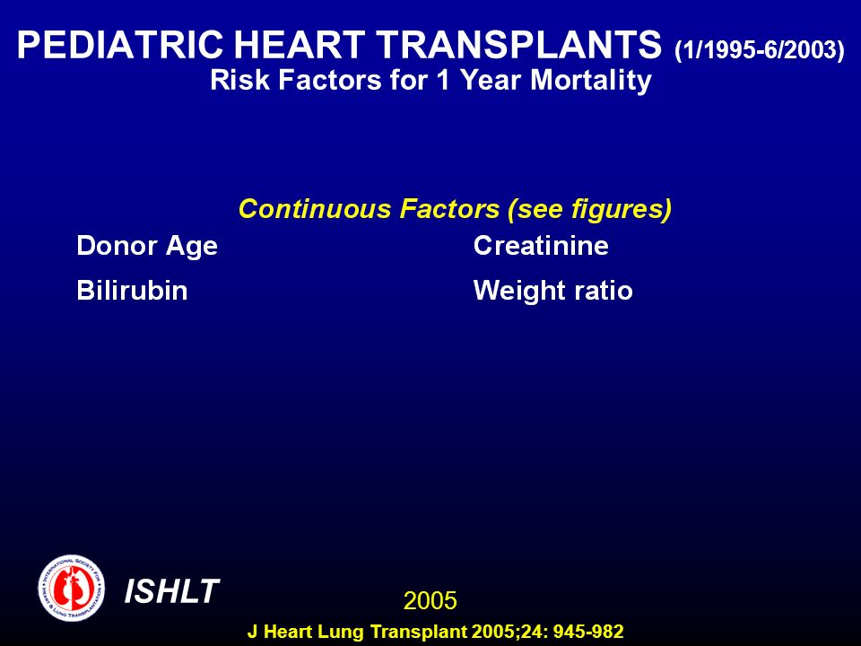 PEDIATRIC HEART TRANSPLANTS (1/1995-6/2003) Risk Factors for 1 Year Mortality ISHLT 2005 J Heart Lung Transplant 2005;24: 945-982