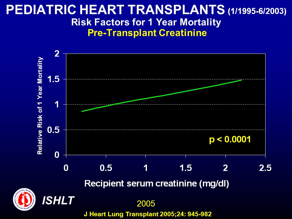PEDIATRIC HEART TRANSPLANTS (1/1995-6/2003) Risk Factors for 1 Year Mortality Pre-Transplant Creatinine ISHLT 2005 J Heart Lung Transplant 2005;24: 94