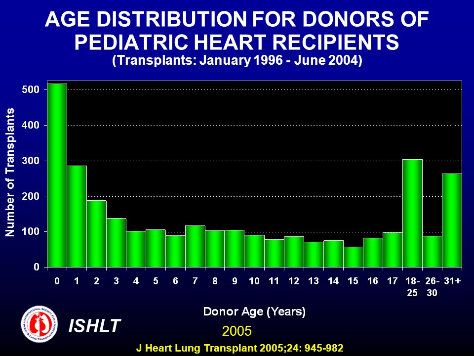 AGE DISTRIBUTION FOR DONORS OF PEDIATRIC HEART RECIPIENTS (Transplants: January 1996 - June 2004) Number of Transplants ISHLT 2005 J Heart Lung Transp